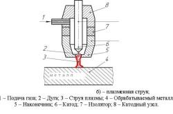 Схема резки металла плазменной струей