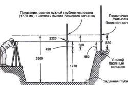 Использование нивелира при устройстве фундамента