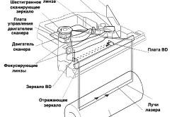 Устройство лазерного нивелира