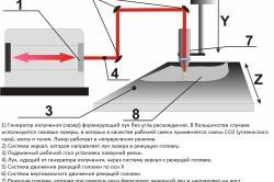 Эскизная установка для лазерной резки