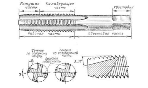 Схема метчика