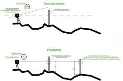 Схема выравнивания основания при помощи оптического нивелира