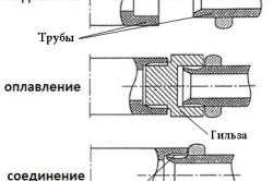 Схема пайки пластиковых труб