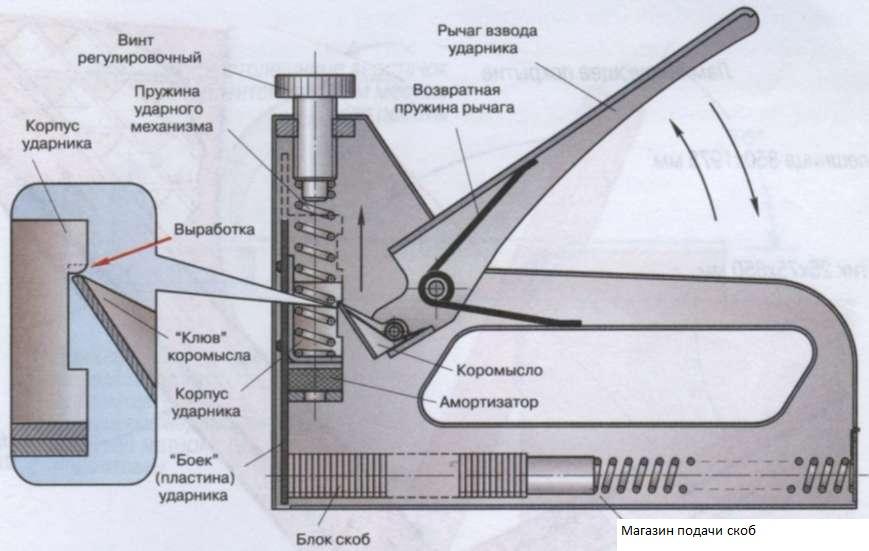 Степлер мебельный инструкция