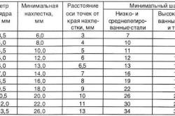 Таблица параметров для контактной сварки