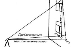 Принцип измерения теодолитом