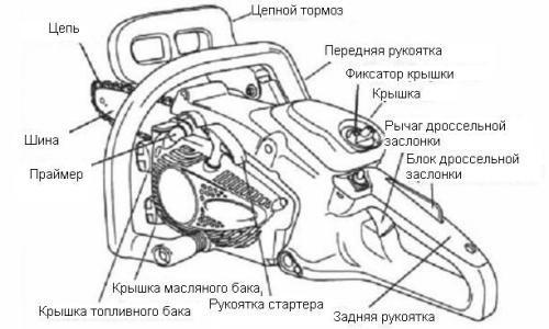 Типовое устройство бензопилы