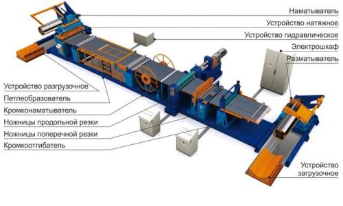 Принципиальная схема устройства линии продольной резки металла
