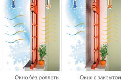 Повышение теплоизоляционных и звукоизоляционных свойств окон с помощью роллетов