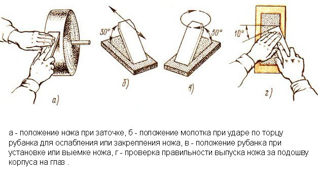 Схема изготовления ножа для