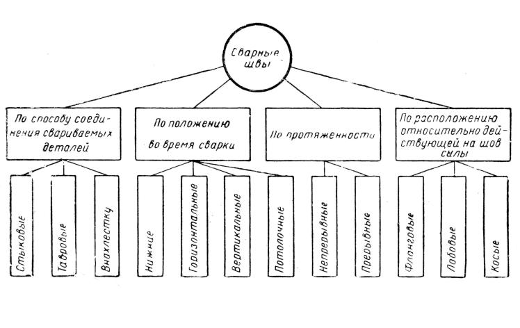 Схема классификации сварных