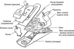 Схема элементов рубанка