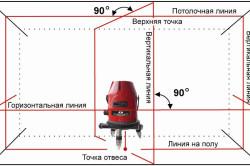Схема измерения лазерного уровня