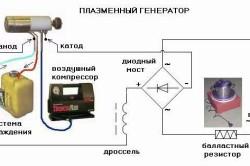 Устройство плазменного сварочного аппарата