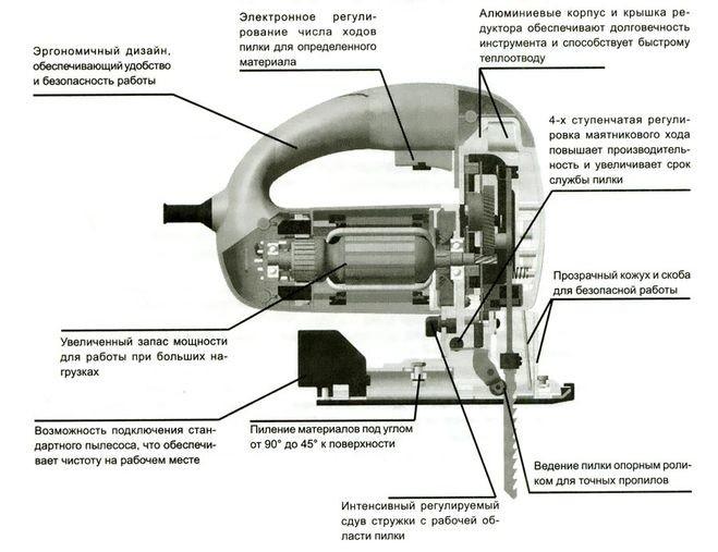 Устройство лобзика