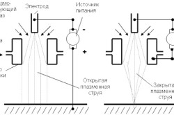 Схема плазменной сварки открытой и закрытой плазменной струей