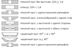 Формы кругов для шлифования