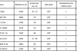 Сравнительная таблица характеристик цепных электропил