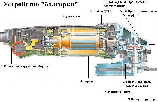 Инструкции по ремонту болгарки своими руками