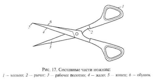 Схема составных частей ножниц
