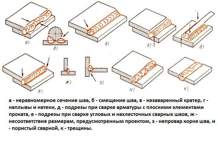 Схема дефектов сварных швов