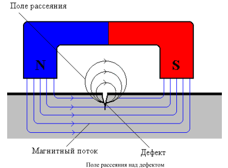 Схема магнитного метода