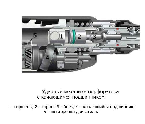 механизма перфоратора