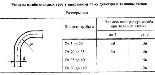 Таблица радиусов труб