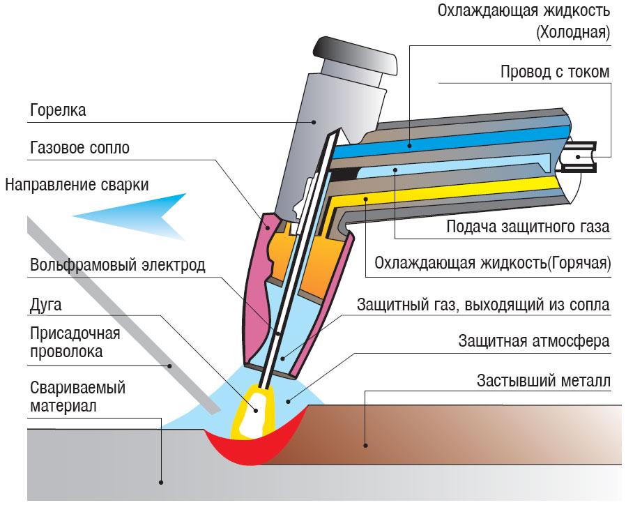Процесс электро сварки