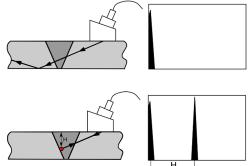 Схема ультразвукового контроля сварных швов