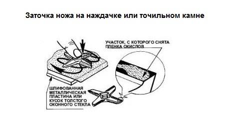 Заточка ножей для мясорубок в домашних условиях 561