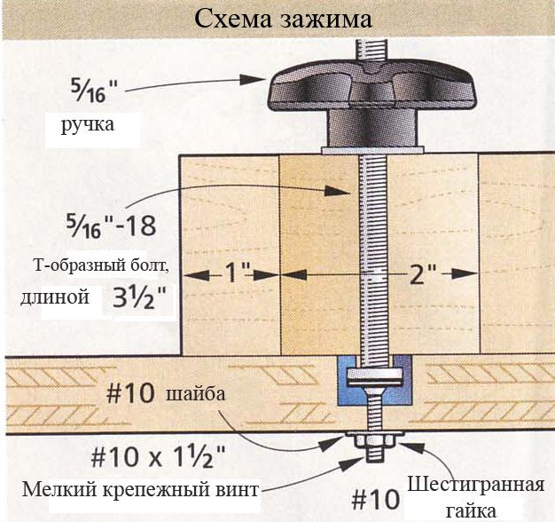 Схема зажима верстака