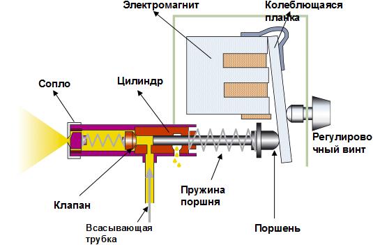 Схема работы электрического