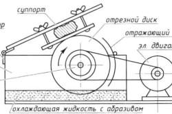 Схема конструкции камнерезной циркулярной пилы