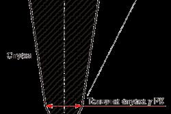 Схема лезвия кухонного ножа
