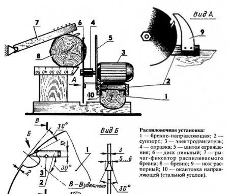 Схема распиловочной установки