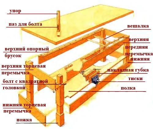 Схема сборки верстака