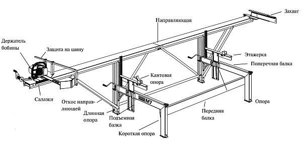 Схема шинной пилорамы