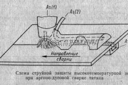Схема струйной защиты при аргонодуговой сварке