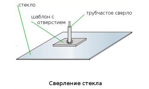 Схема сверления стекла