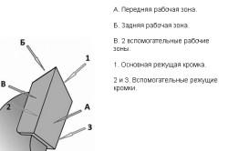 Схема устройства зуба дисковой пилы