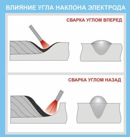 Схема влияния угла наклона на