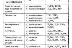 Таблица размеров бетономешалки