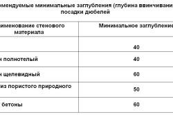 Таблица минимальных заглублений для посадки дюделей