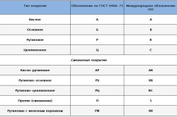 Таблица разновидностей электродов