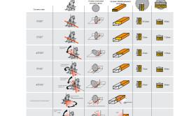 Таблица углов наклона торцовочной пилы