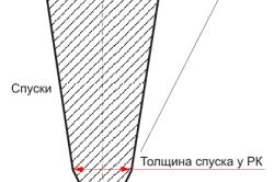 Схема угла заточки керамического ножа