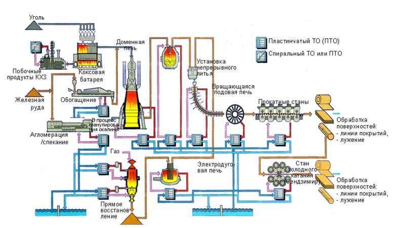 Схема производства стали