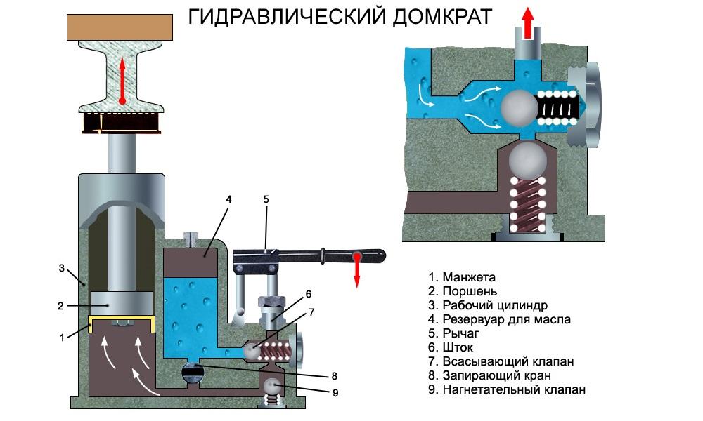 Гидравлические домкраты ремонт своими руками