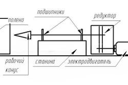 Схема самодельного винтового дровокола
